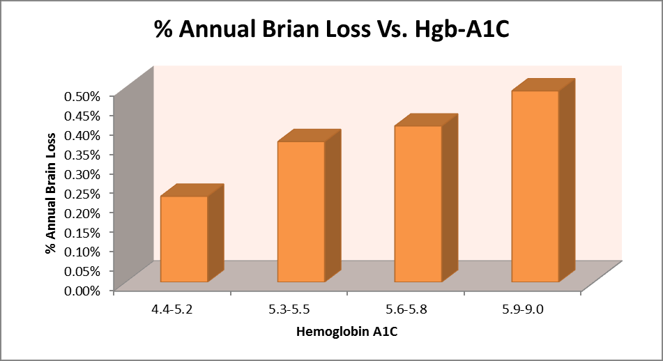IsoDynamic Inc. - Do Carbohydrates Cause Alzheimer's?